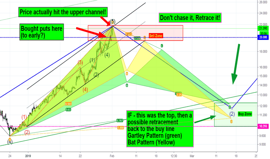CRON: CRON - Time to sell? Retracement due soon?