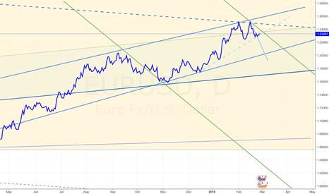 EURUSD: EUR/USD: DOWNSWING TO RESUME