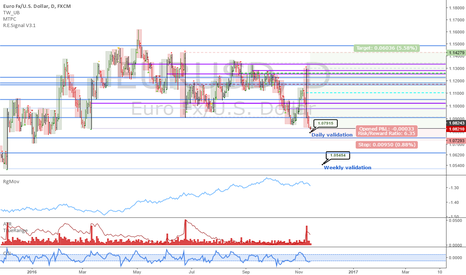 EURUSD: EURUSD: At ECB key level support, buy a 1/2 position here first