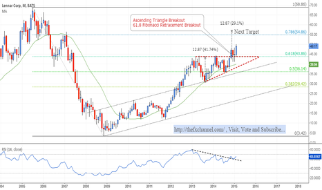 LEN: Lennar Technical Analysis: Bullish Continuation!