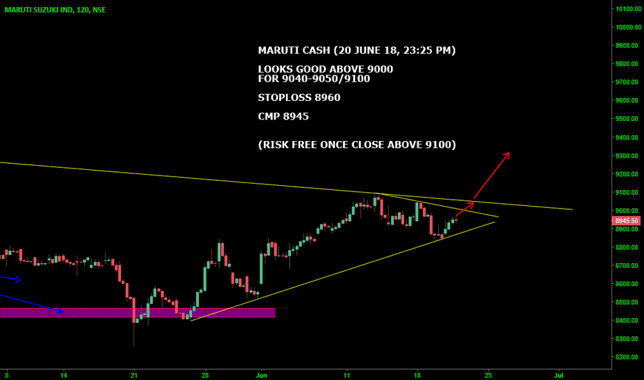 MARUTI: MARUTI CASH : LOOKS GOOD ABOVE 9000