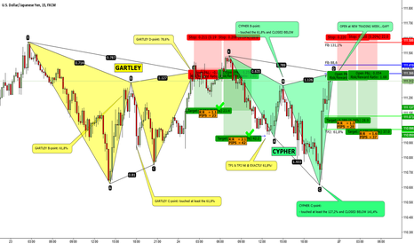 USDJPY: USDJPY / M15 / BEARISH CYPHER