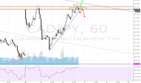 CADJPY: CADJPY H1 - watching for break outs