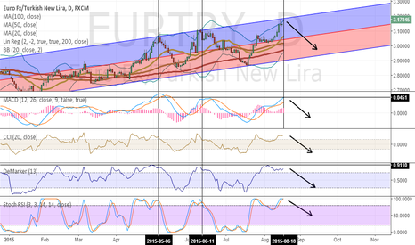 EURTRY: Hang in there holders of Turkish Lira