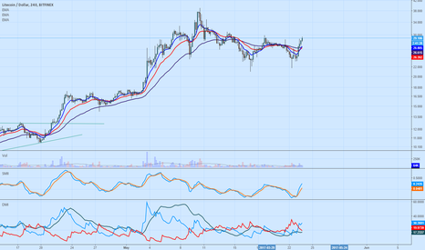 LTCUSD: VERY GOOD UPSIDE POTENTIAL   TGT -  US$ 48,00