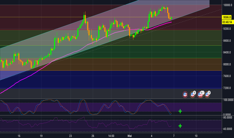 BTCUSD: analyse btc ! ! ! on fait le point ! graph 4 h