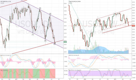 USOIL: US OIL WTI  day compare weekly