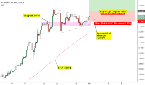 US30USD: US30 / Wall Street Coiling Up For A Breakout