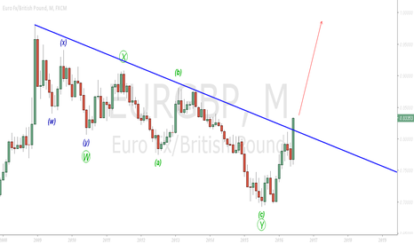EURGBP: EURGBP Monthly Going Long