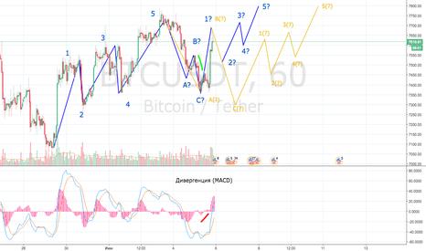 BTCUSDT: Дальнейшая судьба BTC и чего стоит ждать от рынка?