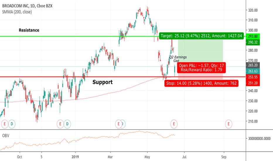 AVGO Stock Price and Chart — NASDAQ:AVGO — TradingView