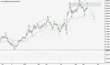 EURGBP: EUR/GBP Elliott Wave Completion?