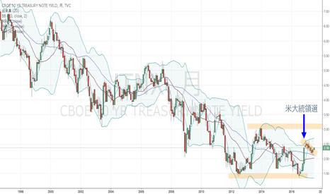TNX: 米10年債・月足、35年来の大底を打ったのかも。