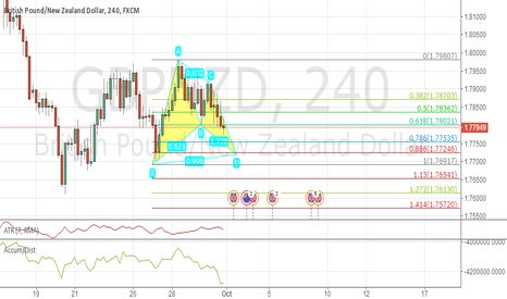 GBPNZD: 111