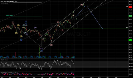 FIW: 5-(5)-1 wave, short term bullish