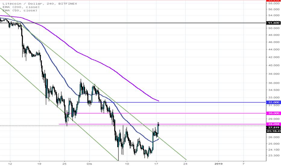 LTCUSD: LTCUSD telah pecah garis trend