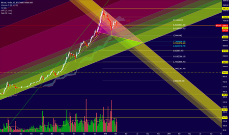 BTCUSD: Bitcoin - Charting the Logarithmic Trend