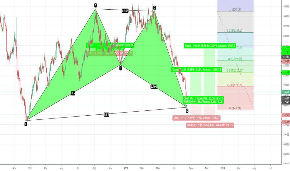 GOLD: HARMONIC PATTER AT GOLD...