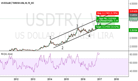 USDTRY: END OF 4 YEAR OLD RALLY I GUESS...