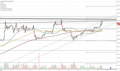EURPLN: EUR/PLN 1H Chart: Bearish signals prevail