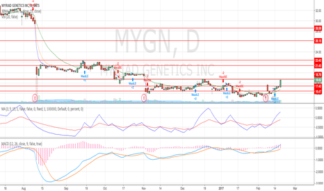 MYGN: Price breakout last week above the US$17.40 level.