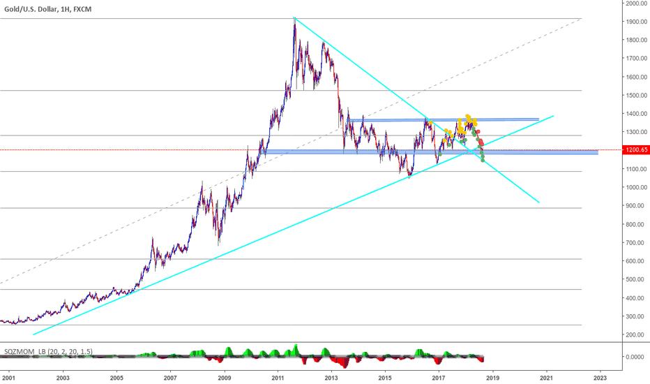 XAUUSD: altında trend çizgileri