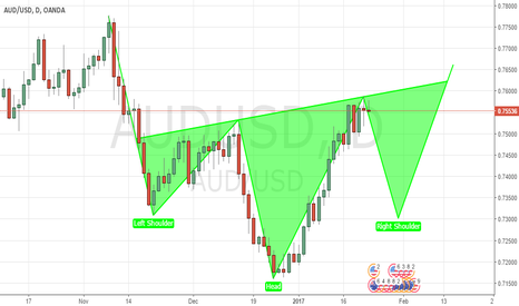 AUDUSD: AUD/USD Inverted head and shoulder