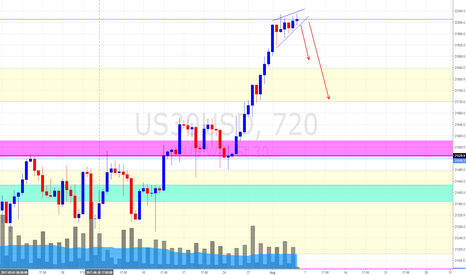 US30USD: Dow Jones Daily Update (4/8/17) *Possible Swing Down