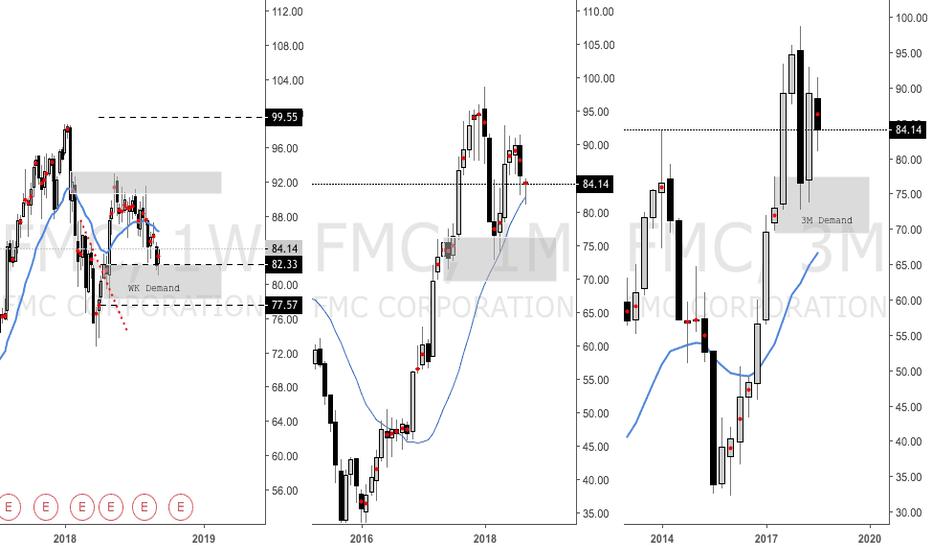 FMC: FMC WK Demand Hit, Trade Triggered