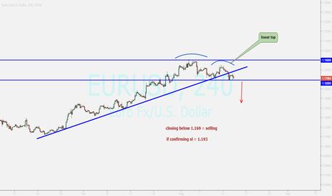 EURUSD: EUR....UPDATE ....possible falling