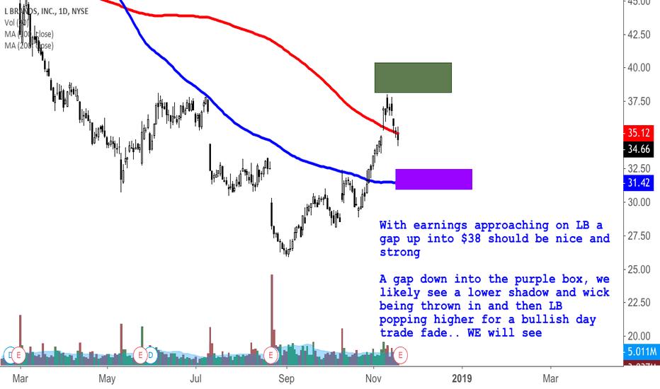 LB: Pre earnings analysis on LB