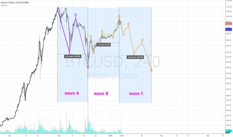BTCUSD: Wave C of correction