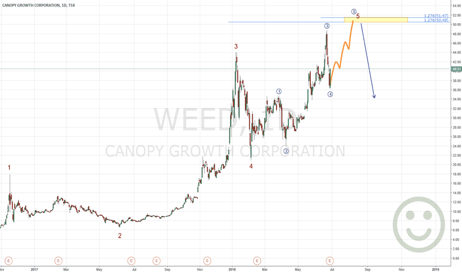 WEED: CANOPY GROWTH CORPORATION (WEED) Get Ready For Short Time UP !!