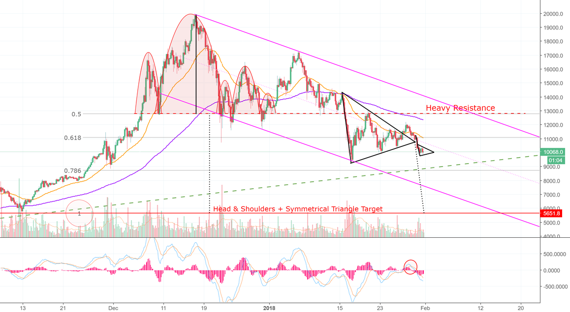 Bitcoin Sets Up For 100% Retrace — Fractal Mastery (BTC)