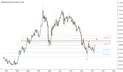 D61!: Canadian dollar possible ABCD
