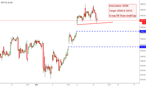 NIFTY: Nifty To give a Small correction