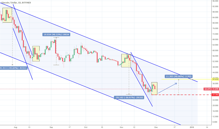 LTCUSD: LTCUSD: Long term sell target hit. Waiting for a bottom.