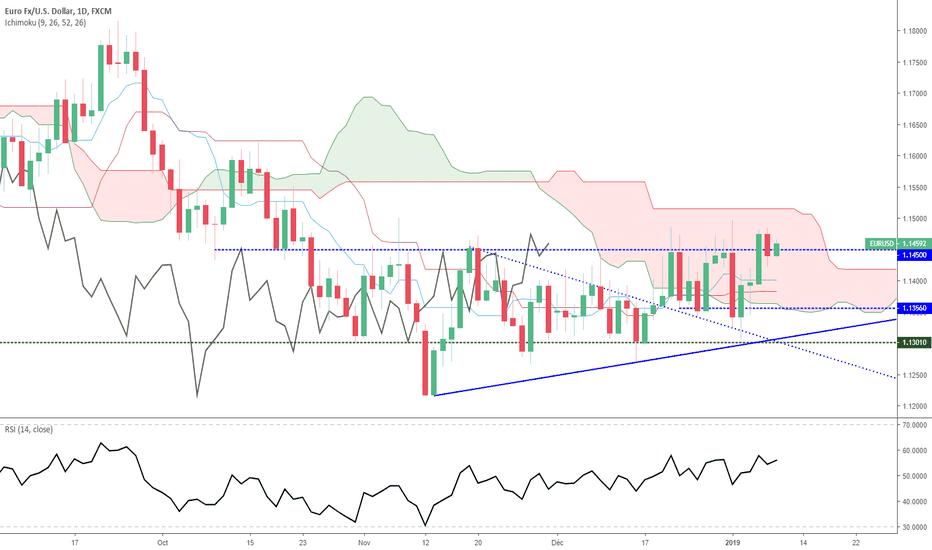 EURUSD: Euro Dollar - Analyse Technique - Mercredi 09 janvier 2019