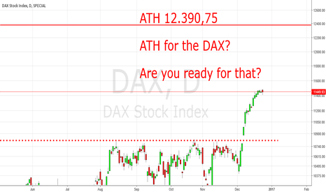 DAX: Capitulation