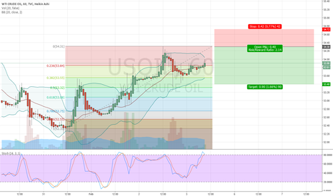 USOIL: Wait for a short on WTI CRUDE OIL