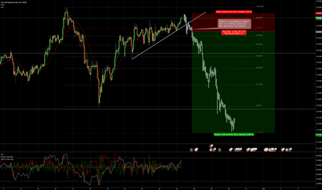 EURJPY: EURJPY sell setup forming