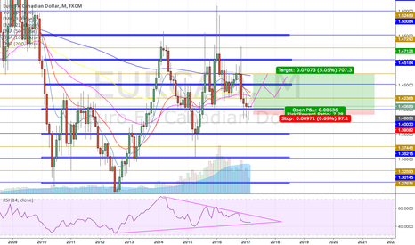 EURCAD: EURCAD Long Term Long