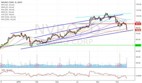 NVRO: NVRO- Upward-channel breakdown, short from $74.17 to $50