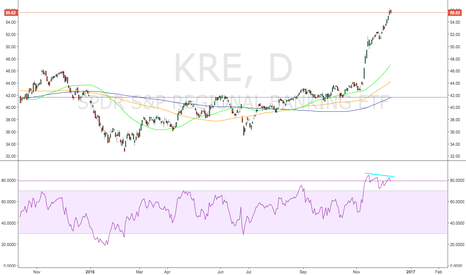 "KRE: KRE, Banking Momentum Diverges From ""reality"""