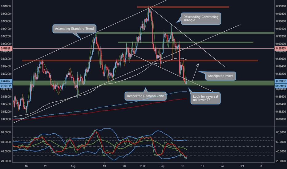 EURGBP: EUR/GBP Weekly Corrective