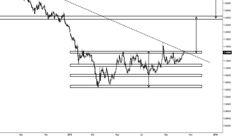 EURUSD: EURUSD LONG TERM OUTLOOK