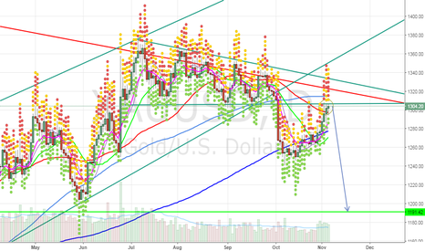 XAUUSD: More Weakness Ahead in Gold Stocks