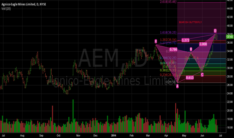 AEM: bearish butterfly formed Agnico-Eagle