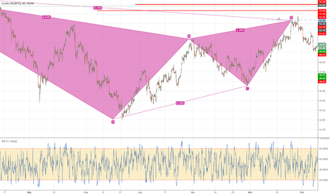 USOIL: OIL 4 H Gartley AB=BC