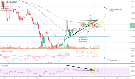 XRPUSD: Ughh... CRUCIAL next hours for RIPPLE... (XRPUSD)